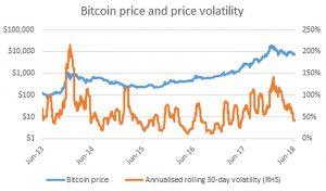 price volatility of cryptocurrency
